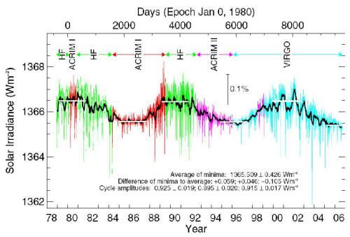 цикле солнечной активности